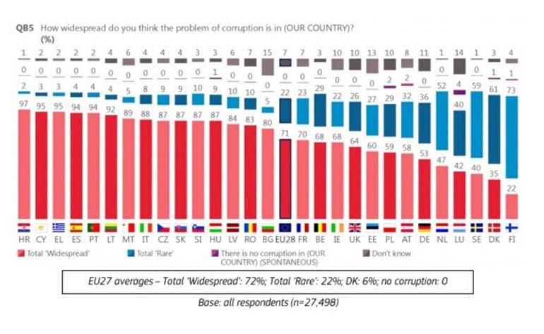 Većina građana EU smatra da je korupcija previše raširena, prednjače Hrvati