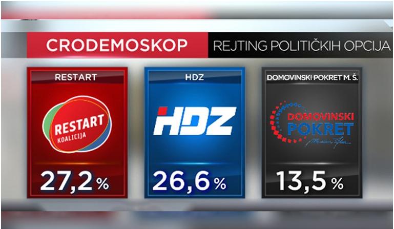 Novi Crodemoskop: Koalicija Restart prestigla HDZ, Plenković najpozitivniji političar