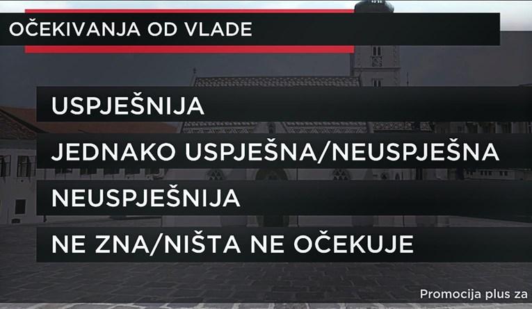Nova anketa otkriva što ljudi misle o novoj vladi i Milanoviću